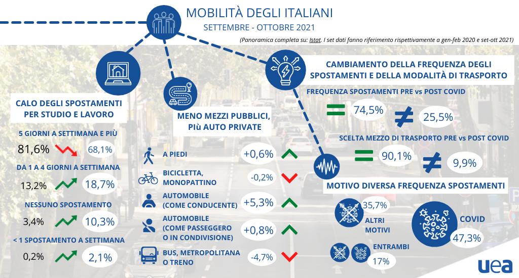 Mobilità degli italiani Autunno 2021: i dati Istat